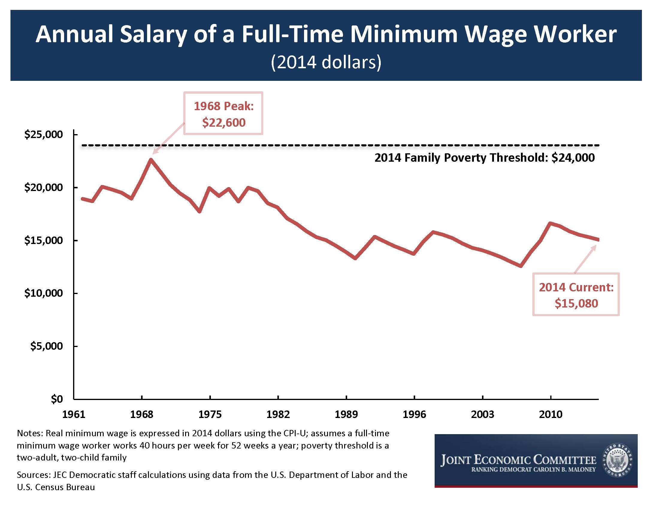 the social issue of the minimum wage and the need to raise the current minimum wage in america Raising the minimum wage to $15 by 2024 would lift wages for 41 million american workers  gradually raising the minimum wage to $15 by 2024 would directly lift the wages of 225 million workers and directly or indirectly lift wages for 415 million workers, nearly 30 percent of all us workers.